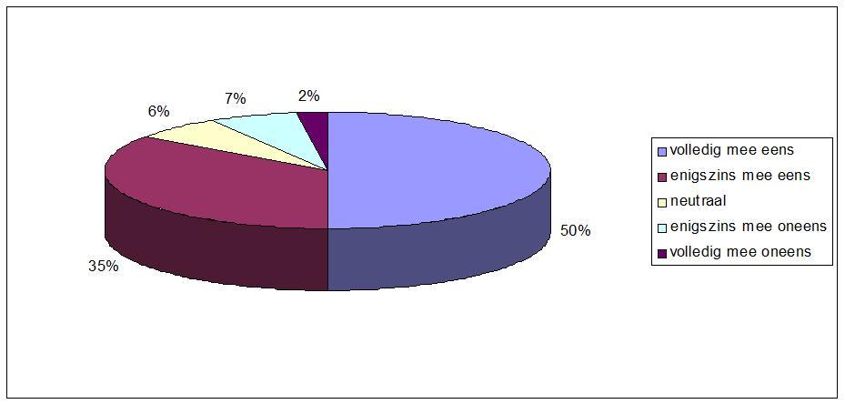 anwii_percentage_niet-spoedeisende_hulpvragen
