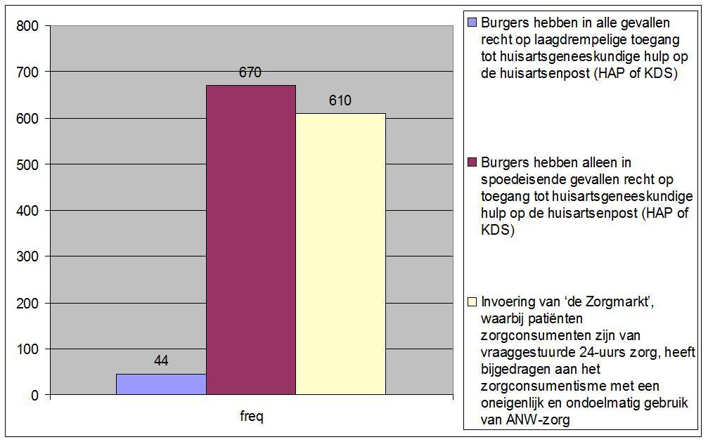anwii_toegang_tot_ha_en_effect_zorgmarkt_op_zorgconsumptie